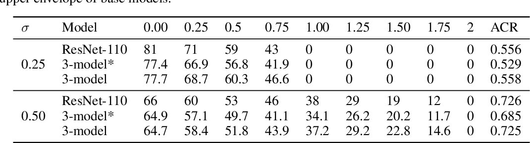 Figure 3 for Enhancing Certified Robustness of Smoothed Classifiers via Weighted Model Ensembling