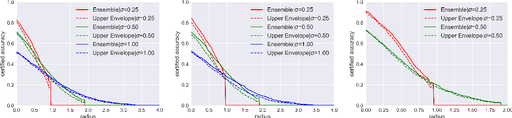 Figure 4 for Enhancing Certified Robustness of Smoothed Classifiers via Weighted Model Ensembling