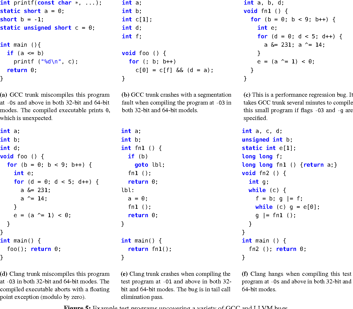 Finding deep compiler bugs via guided stochastic program