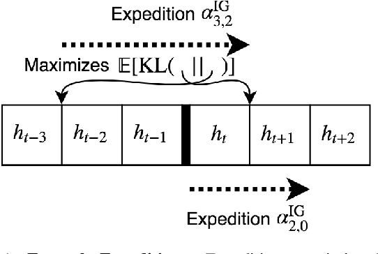 Figure 1 for Strong Asymptotic Optimality in General Environments