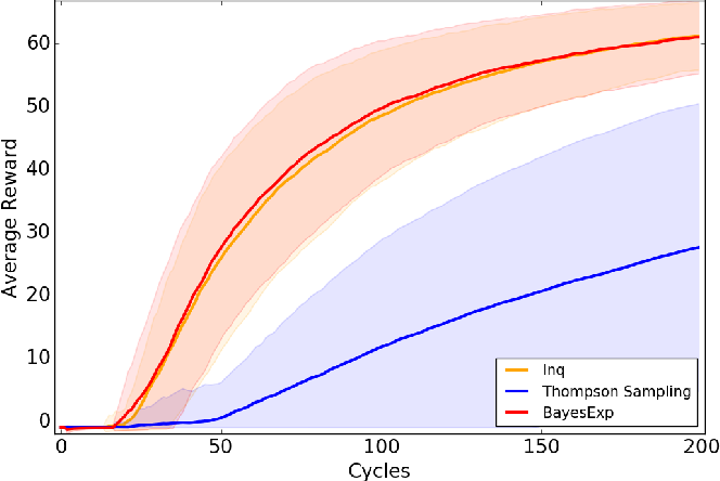 Figure 3 for Strong Asymptotic Optimality in General Environments