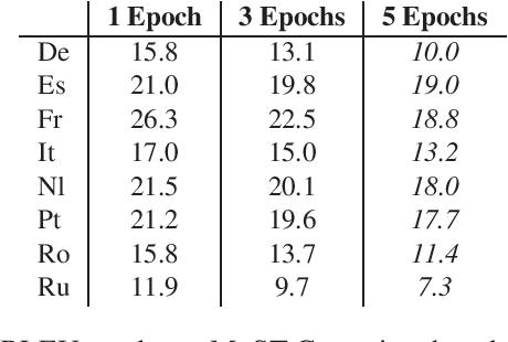 Figure 2 for Instance-Based Model Adaptation For Direct Speech Translation