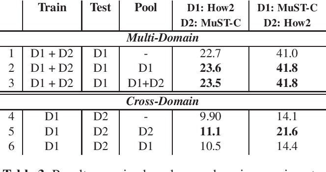Figure 3 for Instance-Based Model Adaptation For Direct Speech Translation
