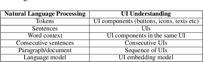 Figure 2 for ActionBert: Leveraging User Actions for Semantic Understanding of User Interfaces