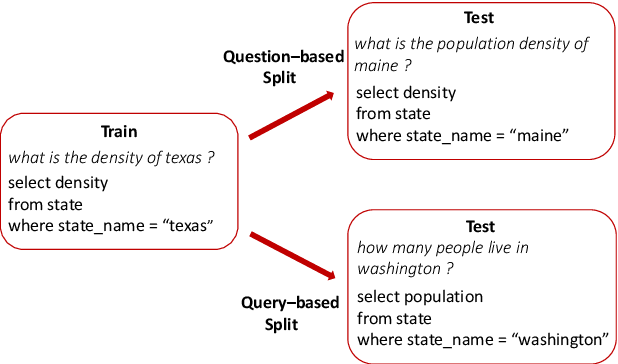 Figure 1 for Compositional Generalization via Semantic Tagging