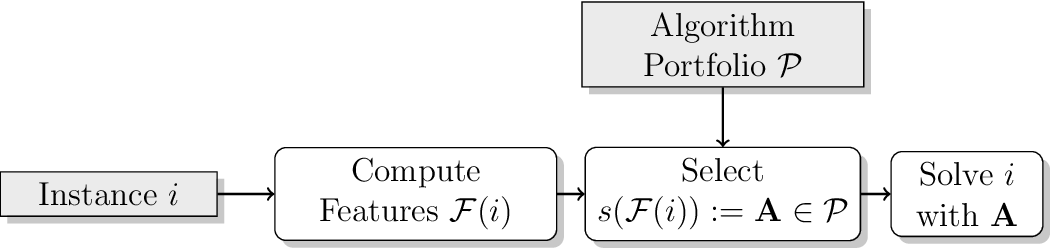 Figure 1 for The Algorithm Selection Competitions 2015 and 2017