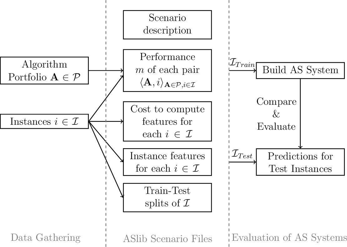 Figure 3 for The Algorithm Selection Competitions 2015 and 2017