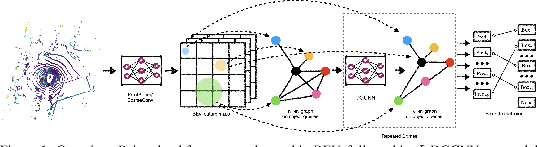 Figure 1 for Object DGCNN: 3D Object Detection using Dynamic Graphs