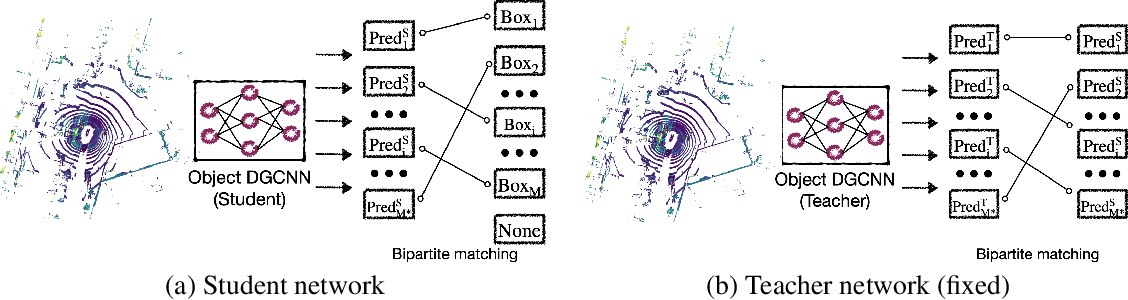 Figure 3 for Object DGCNN: 3D Object Detection using Dynamic Graphs
