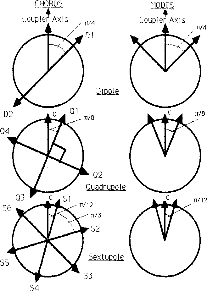 Figure 3: Orientation of dipole (D), and sextupole (S) modes with respect to C. 01 = 7T/ 4, 02 = T/8, 83 = Tr/12. quadrupole (Q) coupler axis