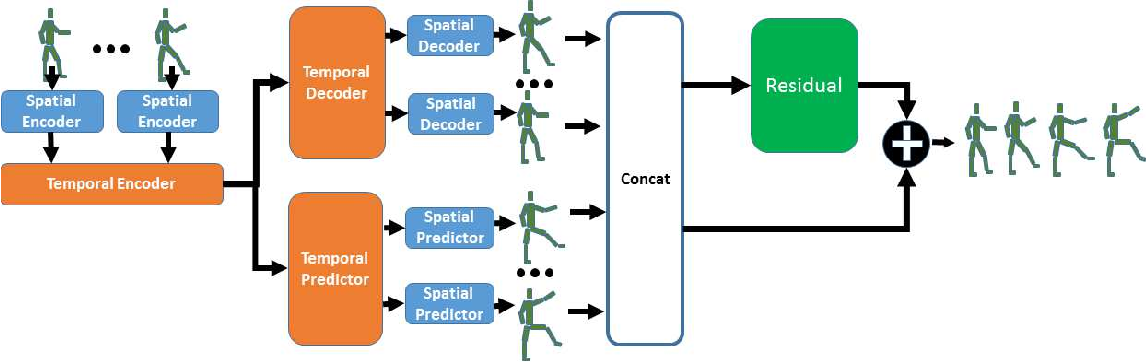 Figure 3 for Spatio-temporal Manifold Learning for Human Motions via Long-horizon Modeling