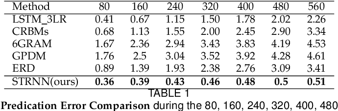 Figure 2 for Spatio-temporal Manifold Learning for Human Motions via Long-horizon Modeling