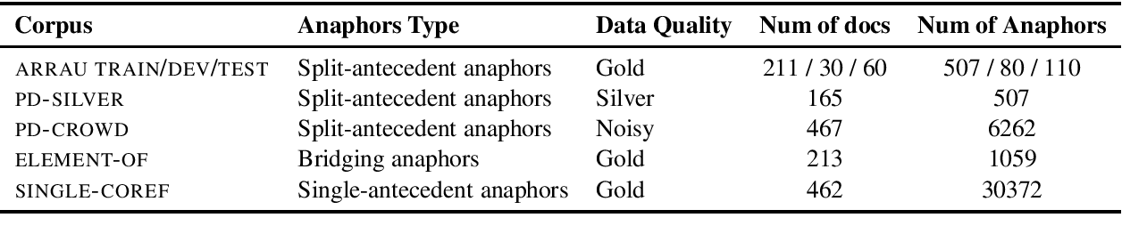 Figure 1 for Free the Plural: Unrestricted Split-Antecedent Anaphora Resolution