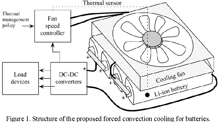 adaptive thermal management for portable system batteries by forced Tesla Li-ion Battery Mining adaptive thermal management for portable system batteries by forced convection cooling semantic scholar