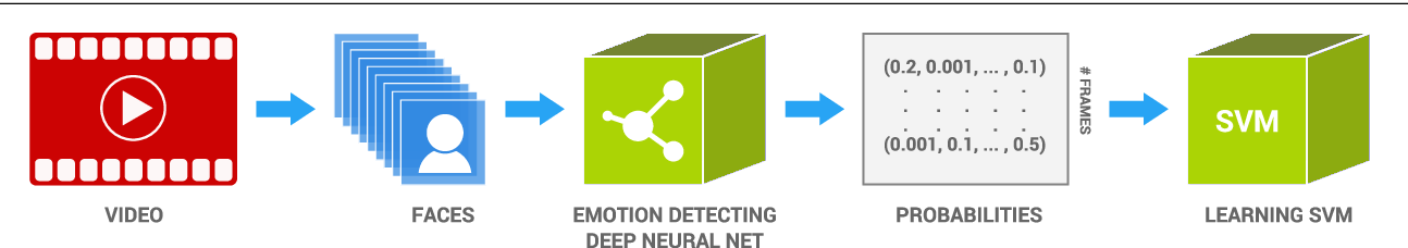 Figure 1 for EmoNets: Multimodal deep learning approaches for emotion recognition in video