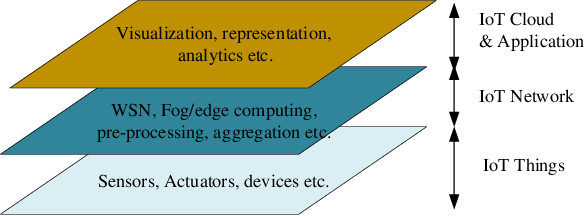 Figure 1 for Adversarial Machine Learning based Partial-model Attack in IoT