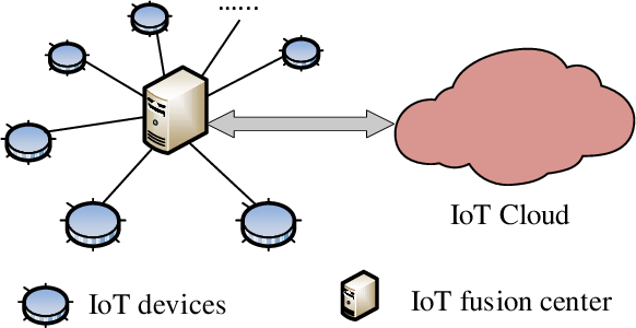 Figure 2 for Adversarial Machine Learning based Partial-model Attack in IoT