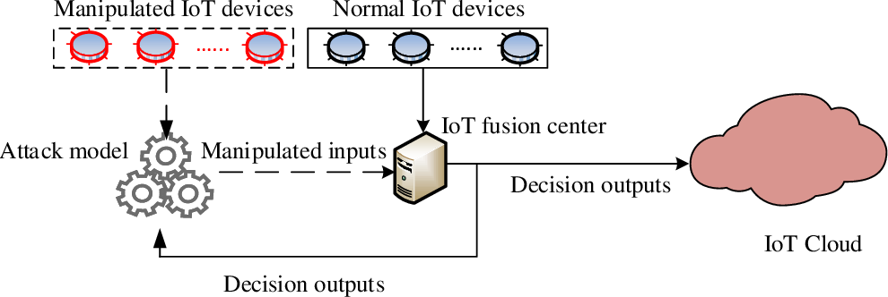 Figure 3 for Adversarial Machine Learning based Partial-model Attack in IoT