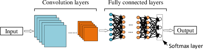 Figure 4 for Adversarial Machine Learning based Partial-model Attack in IoT