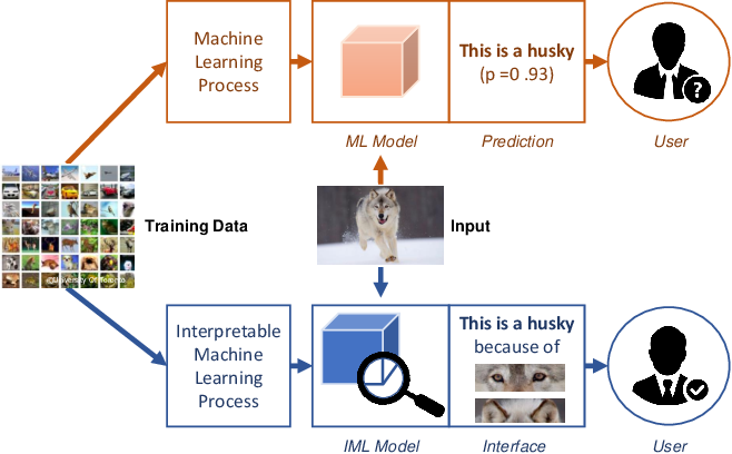 Figure 1 for Evaluating Explanation Without Ground Truth in Interpretable Machine Learning