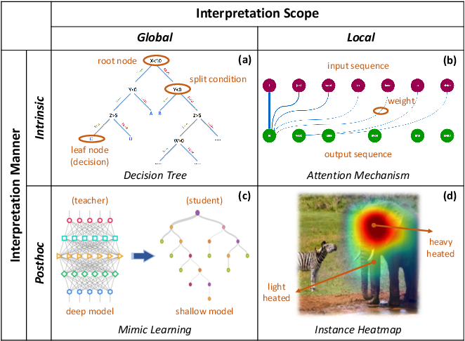 Figure 3 for Evaluating Explanation Without Ground Truth in Interpretable Machine Learning