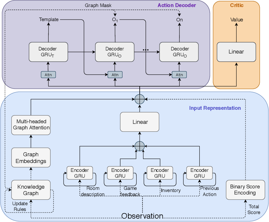 Figure 1 for Graph Constrained Reinforcement Learning for Natural Language Action Spaces
