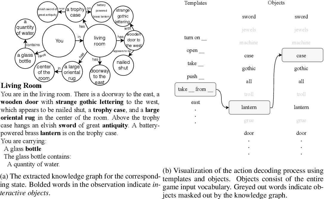 Figure 3 for Graph Constrained Reinforcement Learning for Natural Language Action Spaces