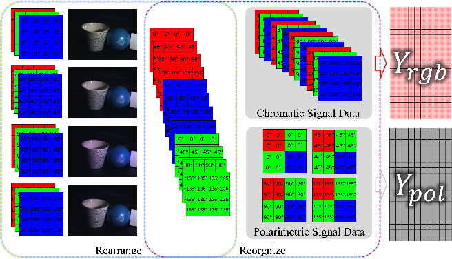 Figure 3 for Joint Chromatic and Polarimetric Demosaicing via Sparse Coding