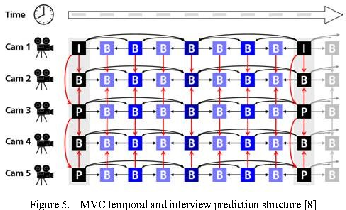 Figure 1 from 3D Holoscopic video coding using MVC - Semantic Scholar