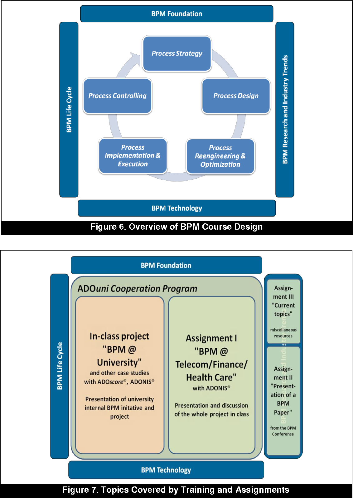 Business Process Management Education in Academia: Status, Challenges, and  Recommendations - Semantic Scholar