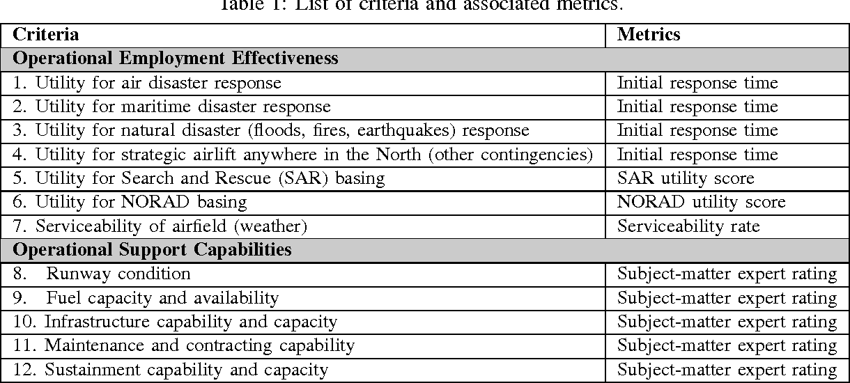 Table 1 from Modeling of Canadian Forces' northern operations and
