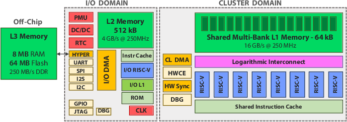 Figure 1 for DORY: Automatic End-to-End Deployment of Real-World DNNs on Low-Cost IoT MCUs