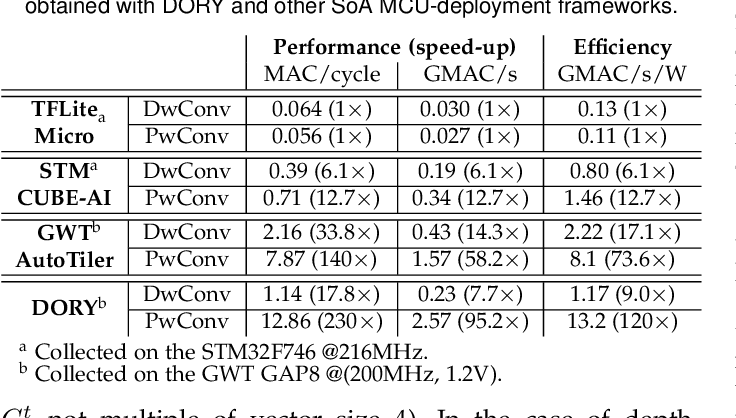 Figure 4 for DORY: Automatic End-to-End Deployment of Real-World DNNs on Low-Cost IoT MCUs