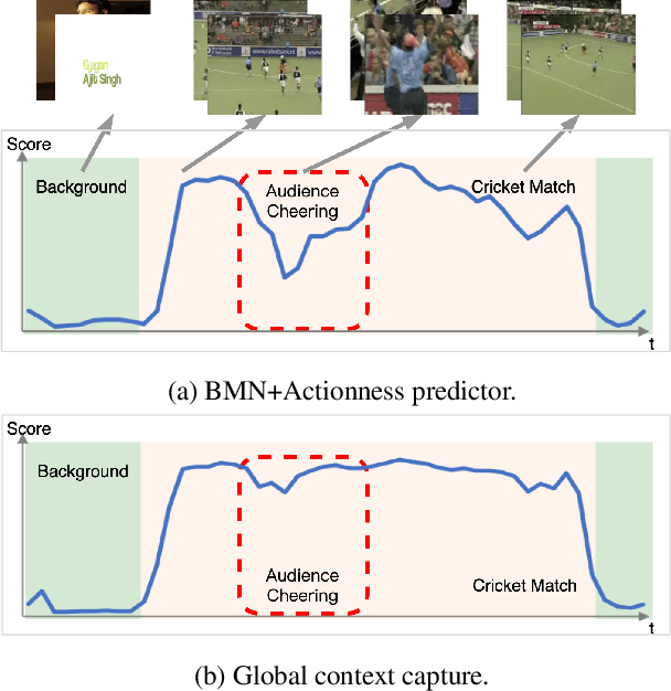 Figure 1 for Augmented Transformer with Adaptive Graph for Temporal Action Proposal Generation
