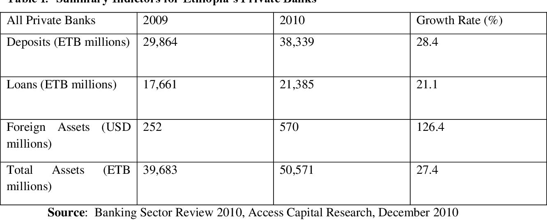 PDF] Banking Sector Reform in Ethiopia - Semantic Scholar