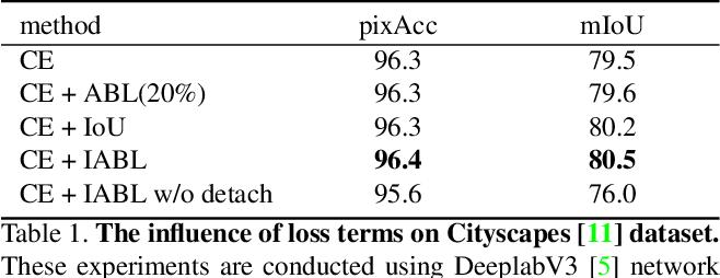 Figure 2 for Active Boundary Loss for Semantic Segmentation