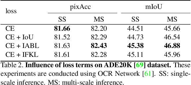 Figure 4 for Active Boundary Loss for Semantic Segmentation