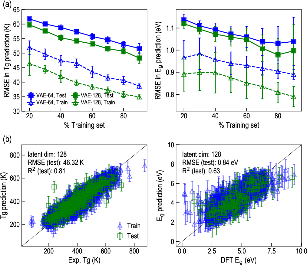 Figure 4 for Polymers for Extreme Conditions Designed Using Syntax-Directed Variational Autoencoders
