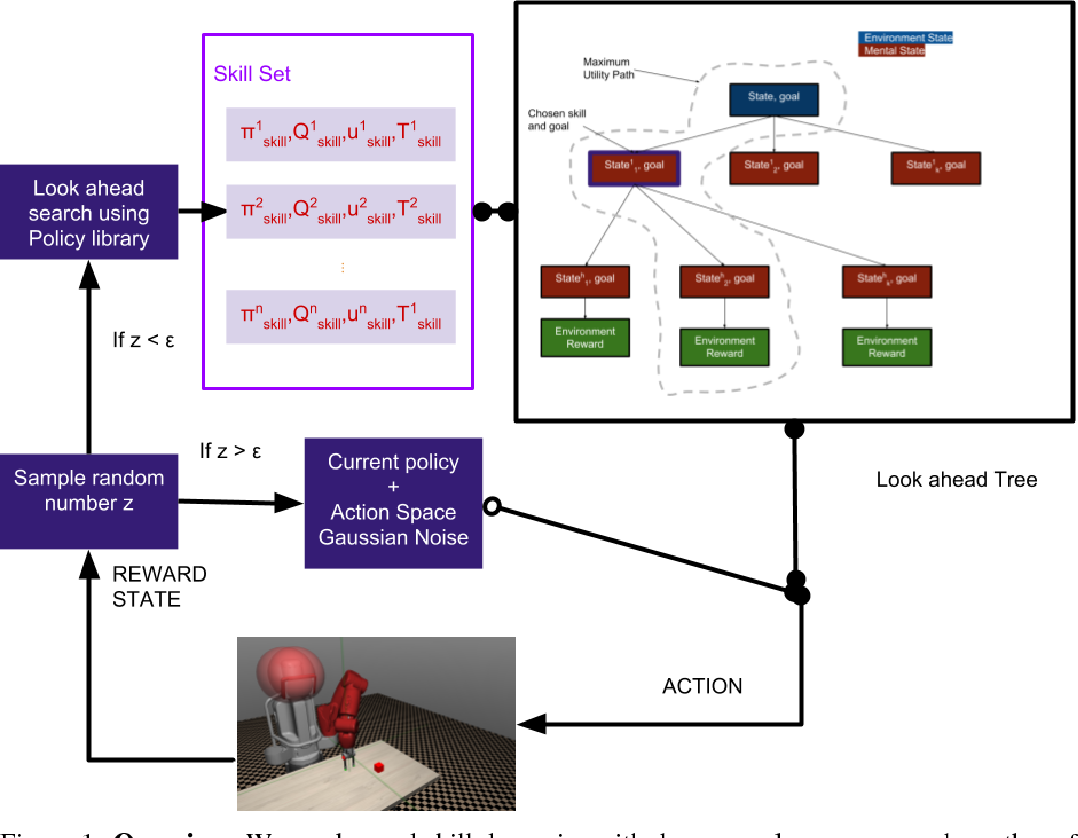 Figure 1 for Model Learning for Look-ahead Exploration in Continuous Control