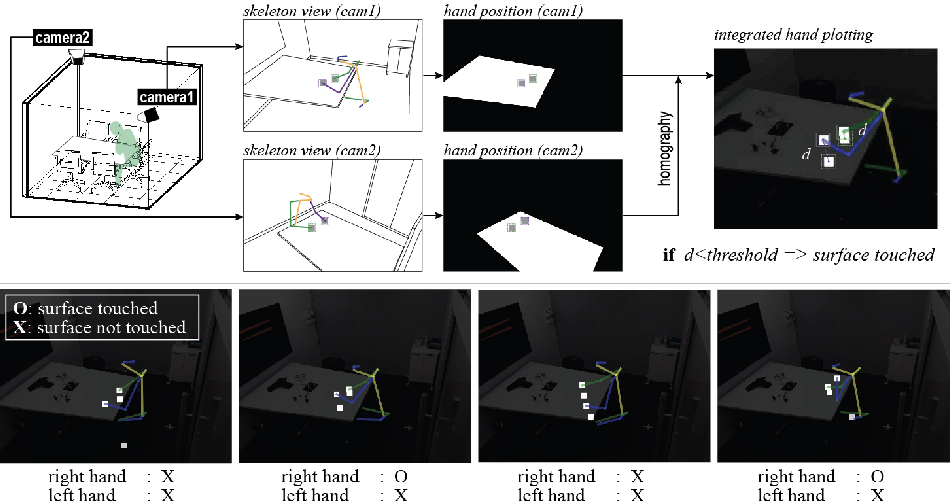 Figure 1 for Contact Area Detector using Cross View Projection Consistency for COVID-19 Projects