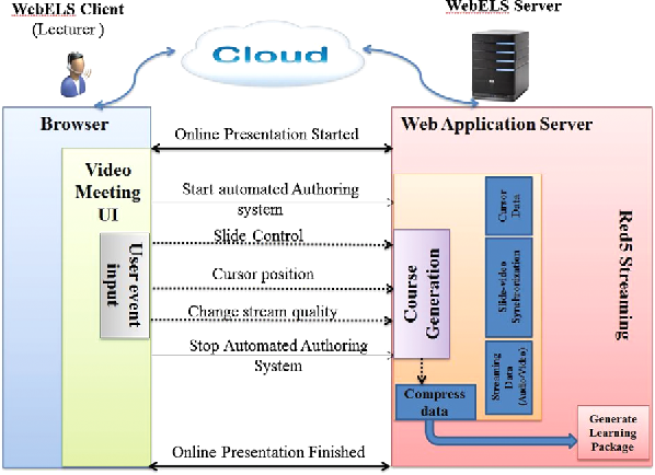 Figure 2 from A novel automated course generation system