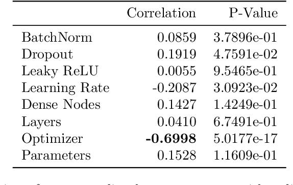 Figure 4 for A Fortran-Keras Deep Learning Bridge for Scientific Computing
