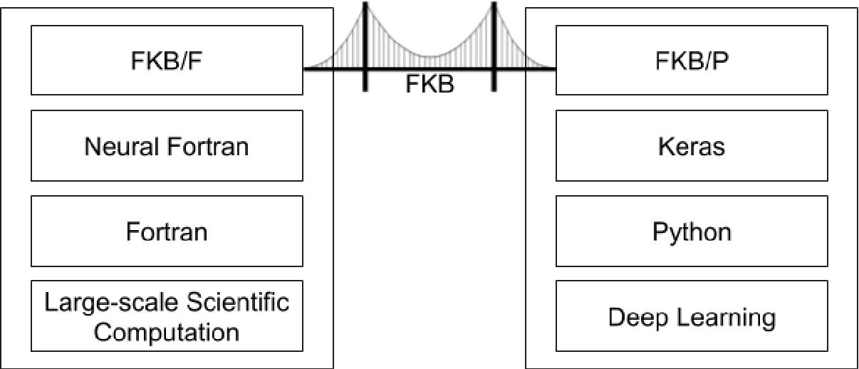 Figure 3 for A Fortran-Keras Deep Learning Bridge for Scientific Computing