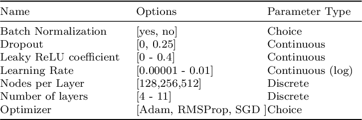 Figure 2 for A Fortran-Keras Deep Learning Bridge for Scientific Computing
