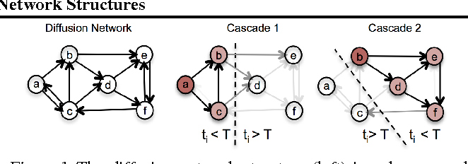 Figure 1 for Estimating Diffusion Network Structures: Recovery Conditions, Sample Complexity & Soft-thresholding Algorithm