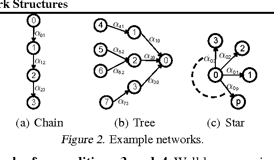 Figure 3 for Estimating Diffusion Network Structures: Recovery Conditions, Sample Complexity & Soft-thresholding Algorithm