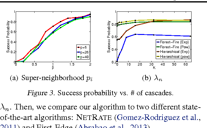 Figure 4 for Estimating Diffusion Network Structures: Recovery Conditions, Sample Complexity & Soft-thresholding Algorithm