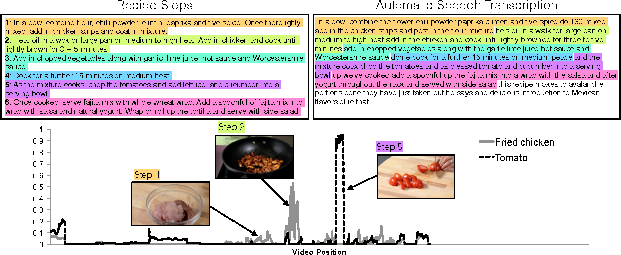 Figure 3 for What's Cookin'? Interpreting Cooking Videos using Text, Speech and Vision