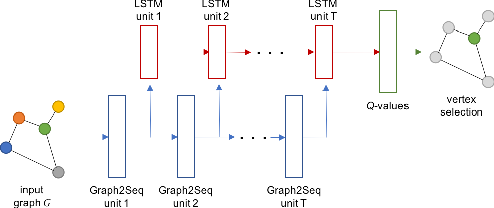 Figure 1 for Graph2Seq: Scalable Learning Dynamics for Graphs