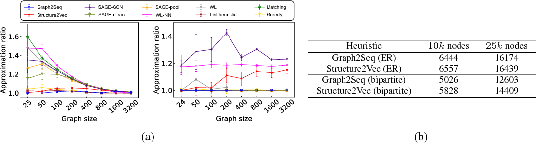 Figure 2 for Graph2Seq: Scalable Learning Dynamics for Graphs